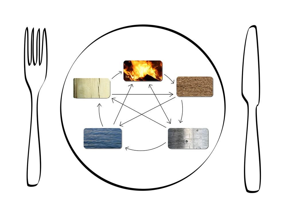 5-elemente-ernaehrung